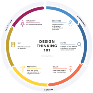 NN Design Thinking Diagram