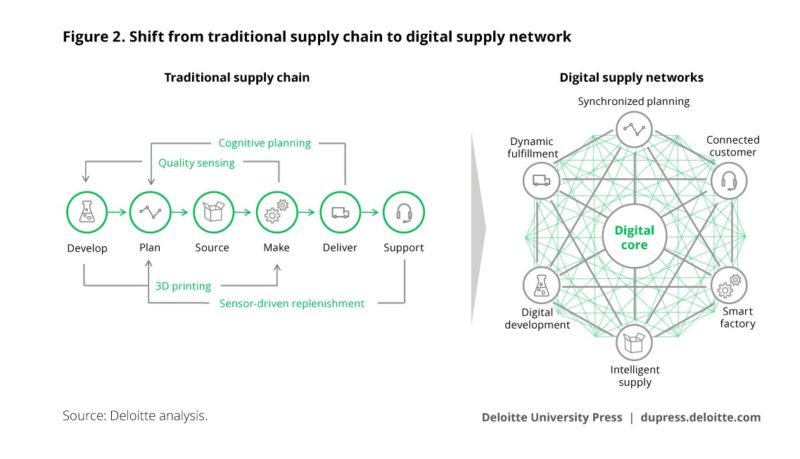 Trad to Digital Supply Chain Network