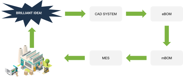manufacturing systems showing mbom ebom and CAD