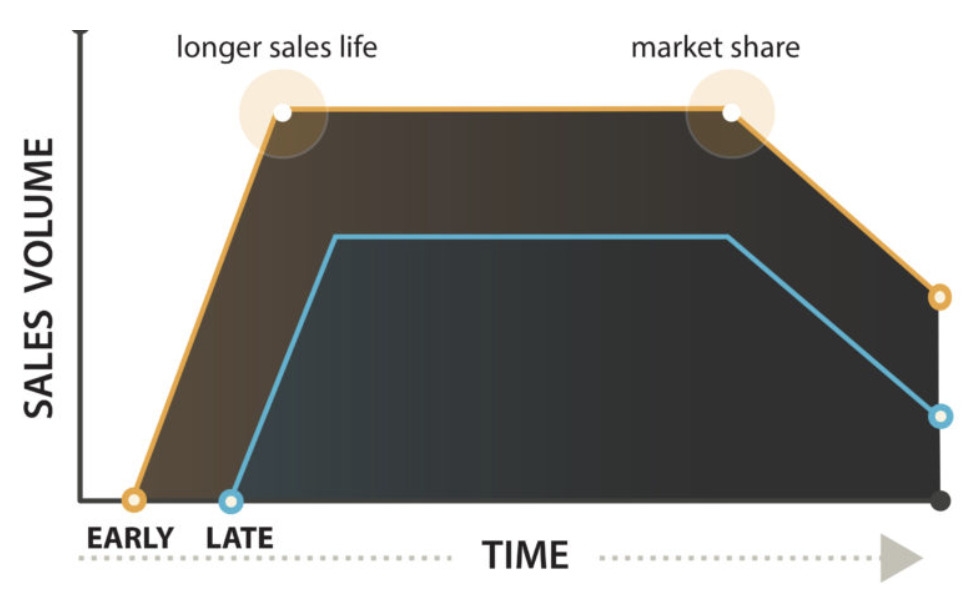 the earlier products hit the market, the longer sales life and larger market share they acrue